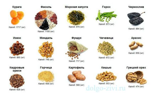 продукты с калием