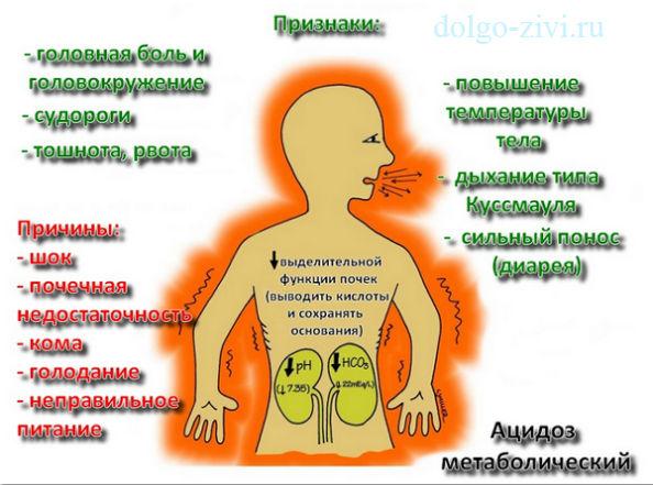 симптомы метаболического ацидоза
