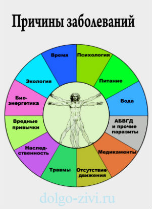 причины заболеваний