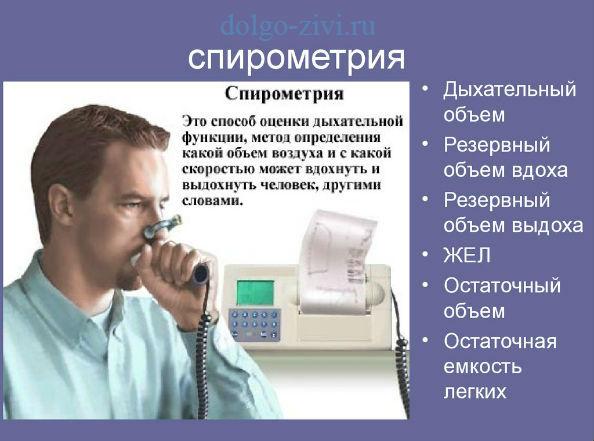 спирометрия - один из методов дополнительной диагностики