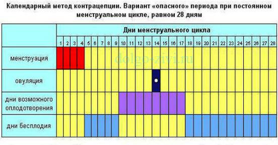 таблица календарного метода