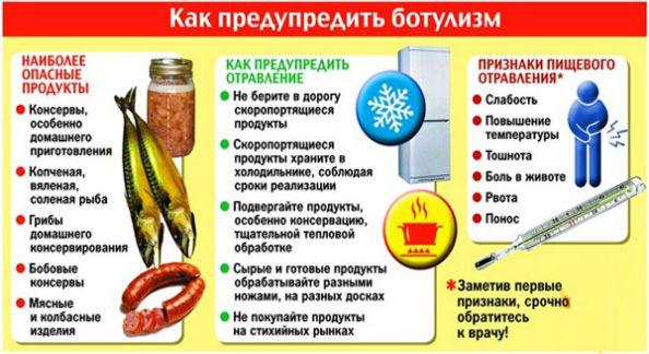отравление консервами