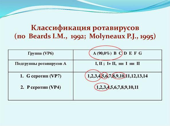 классификация ротавирусов