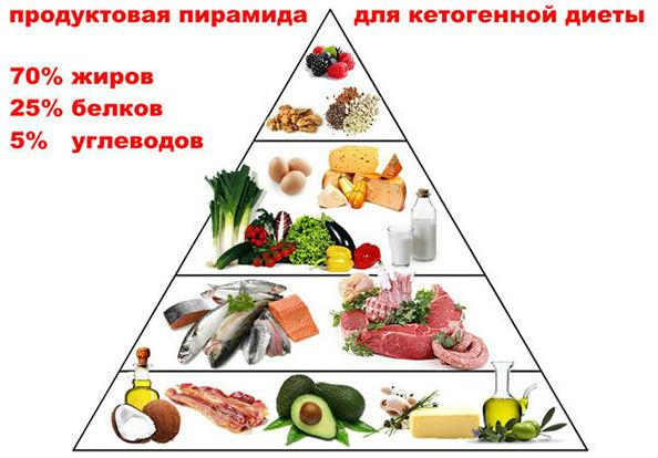 пирамида кето диеты