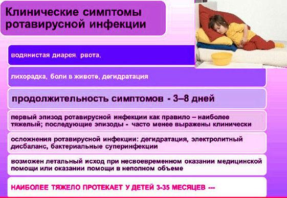 признаки ротавируса