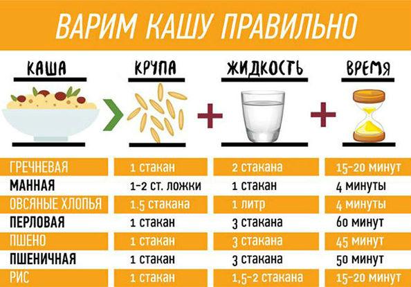 таблица для каш